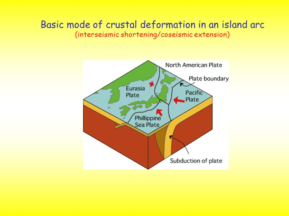 Basic mode of crustal deformation in an island arc (interseismic shortening/coseismic extension)