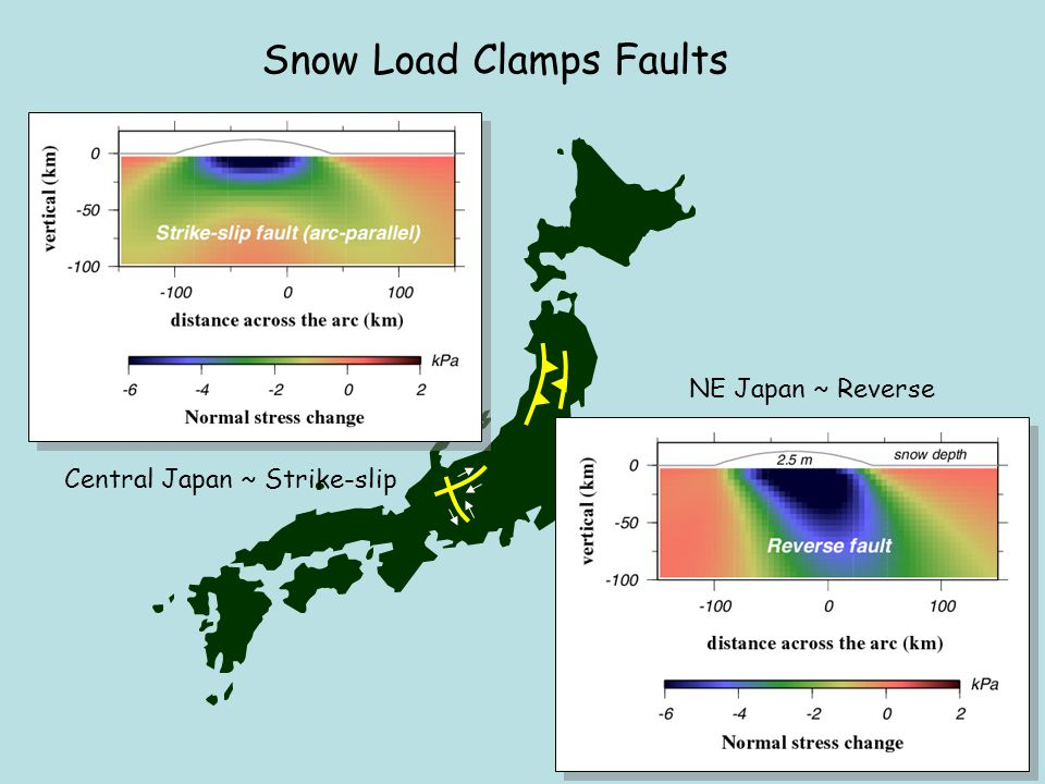 Snow Load Clamps Faults NE Japan ~ Reverse Central Japan ~ Strike-slip