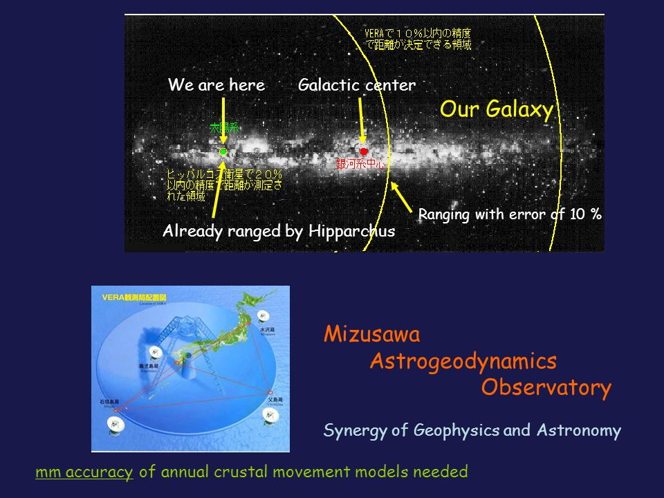 Ranging with error of 10 % Galactic centerWe are here Already ranged by Hipparchus Our Galaxy Mizusawa Astrogeodynamics Observatory Synergy of Geophysics and Astronomy mm accuracy of annual crustal movement models needed