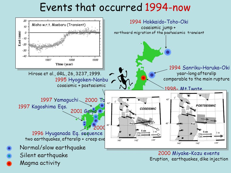 P 0 : background seismicity P m : time-varying seismicity Expected Seasonal Variation of Seismicity P m   3/5 P 0