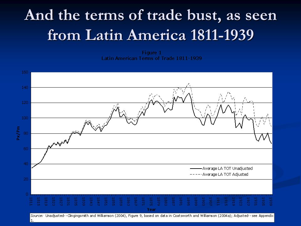 And the terms of trade bust, as seen from Latin America 1811-1939