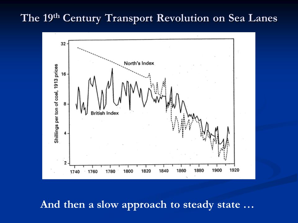 The 19 th Century Transport Revolution on Sea Lanes And then a slow approach to steady state …