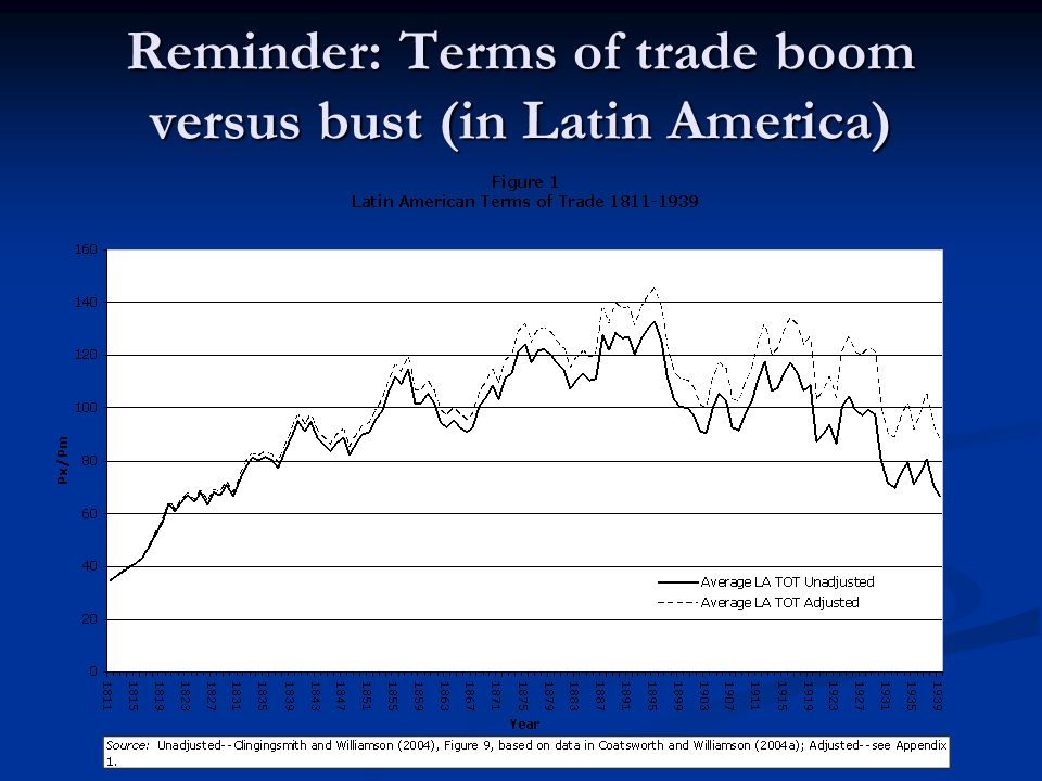 Reminder: Terms of trade boom versus bust (in Latin America)