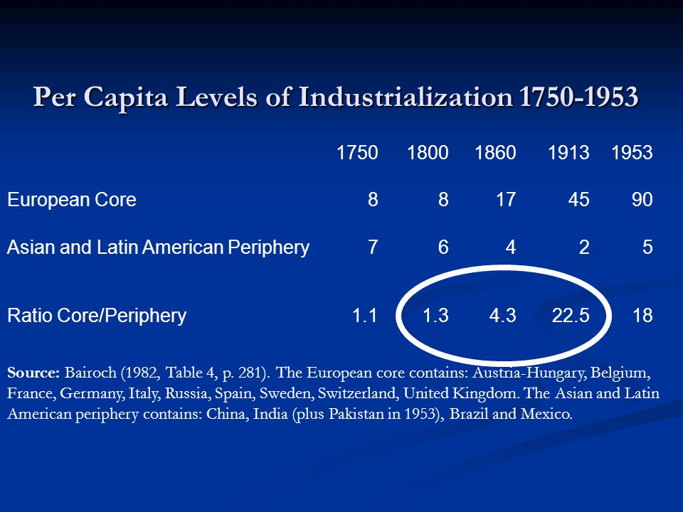 Per Capita Levels of Industrialization 1750-1953 17501800186019131953 European Core88174590 Asian and Latin American Periphery76425 Ratio Core/Periphery1.11.34.322.518 Source: Bairoch (1982, Table 4, p.