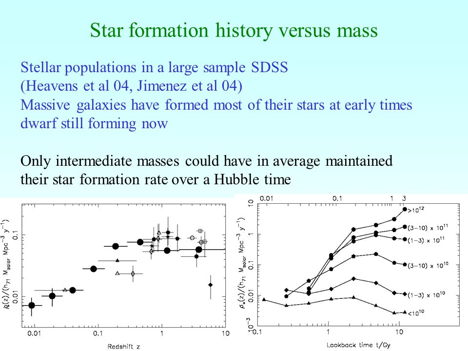 10 Star formation history versus mass Stellar populations in a large sample SDSS (Heavens et al 04, Jimenez et al 04) Massive galaxies have formed most of their stars at early times dwarf still forming now Only intermediate masses could have in average maintained their star formation rate over a Hubble time