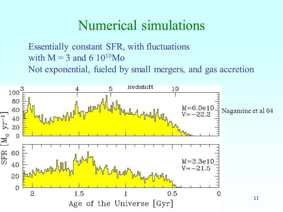 11 Numerical simulations Nagamine et al 04 Essentially constant SFR, with fluctuations with M = 3 and 6 10 10 Mo Not exponential, fueled by small mergers, and gas accretion