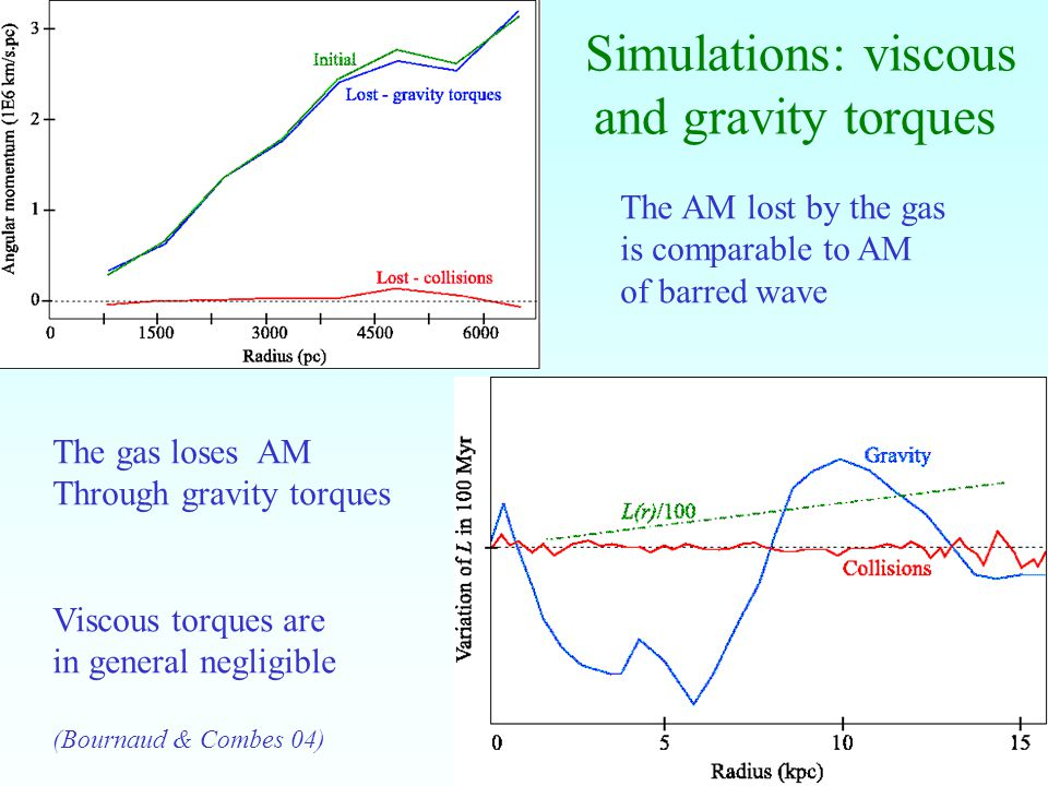 16 Simulations: viscous and gravity torques The gas loses AM Through gravity torques Viscous torques are in general negligible (Bournaud & Combes 04) The AM lost by the gas is comparable to AM of barred wave