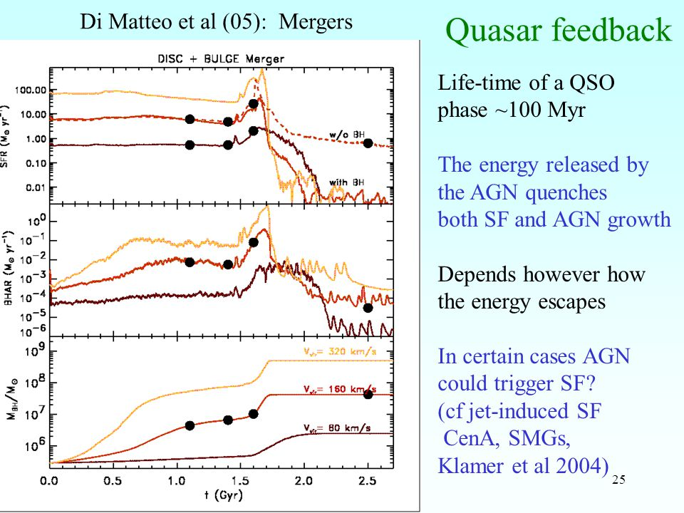 25 Quasar feedback Di Matteo et al (05): Mergers Life-time of a QSO phase ~100 Myr The energy released by the AGN quenches both SF and AGN growth Depends however how the energy escapes In certain cases AGN could trigger SF.