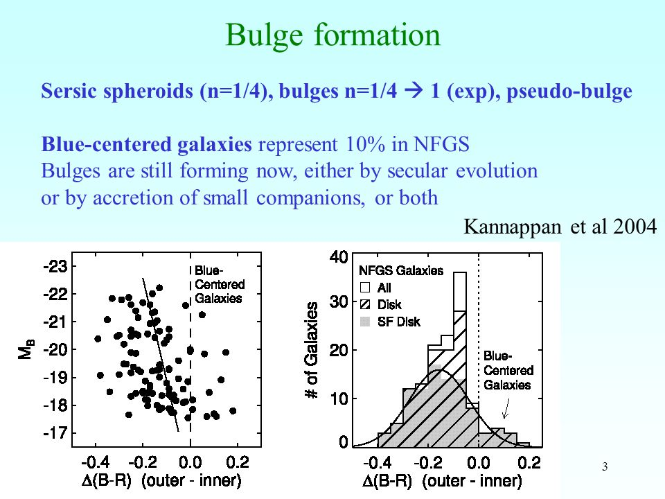 4 There is a correlation with companions, or peculiar shapes,  small companions have a triggering role Fading of the bulge after the SF event The blue-excess and B/T return to normal After 4 Gyrs Kannappan et al 2004
