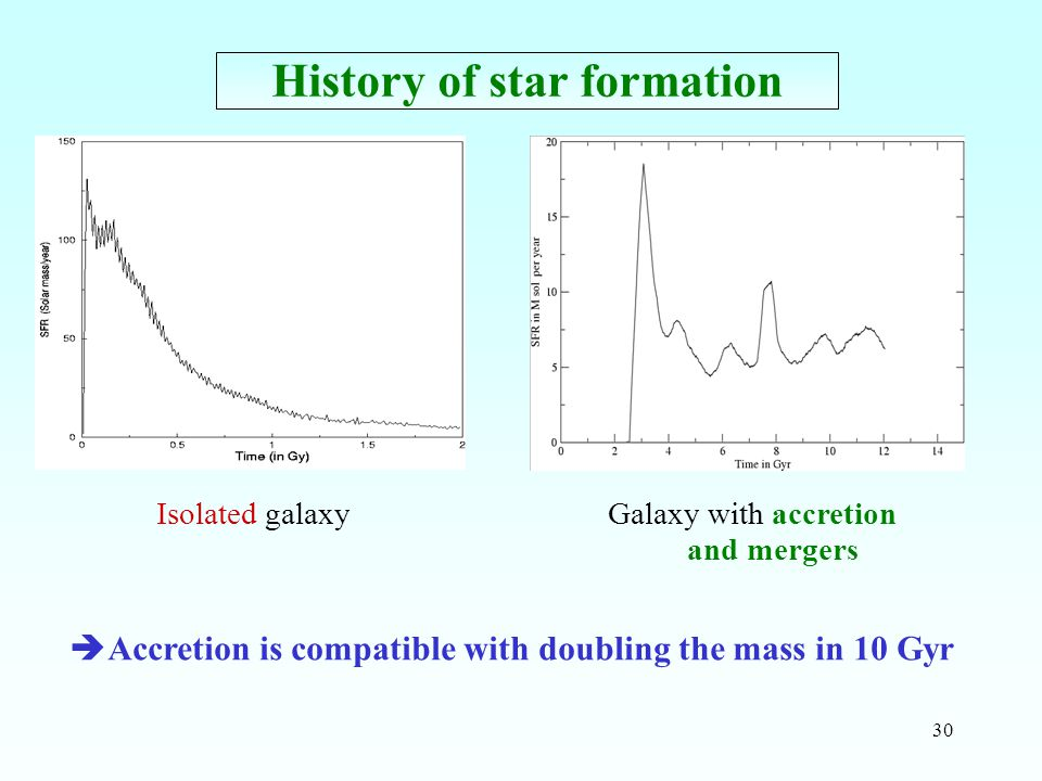 30 History of star formation Isolated galaxyGalaxy with accretion and mergers  Accretion is compatible with doubling the mass in 10 Gyr