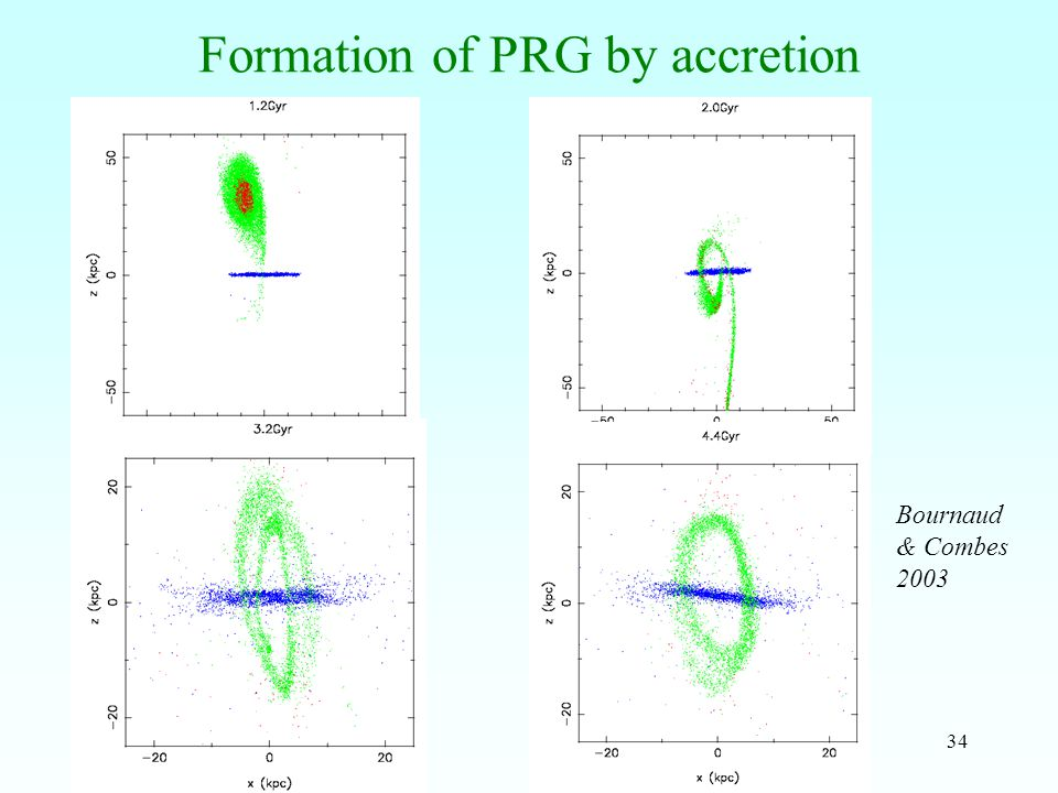 34 Formation of PRG by accretion Bournaud & Combes 2003