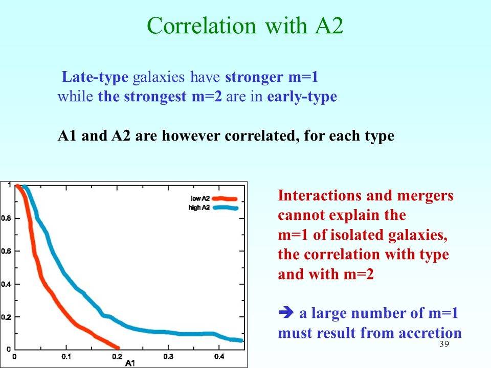 39 Correlation with A2 Late-type galaxies have stronger m=1 while the strongest m=2 are in early-type A1 and A2 are however correlated, for each type
