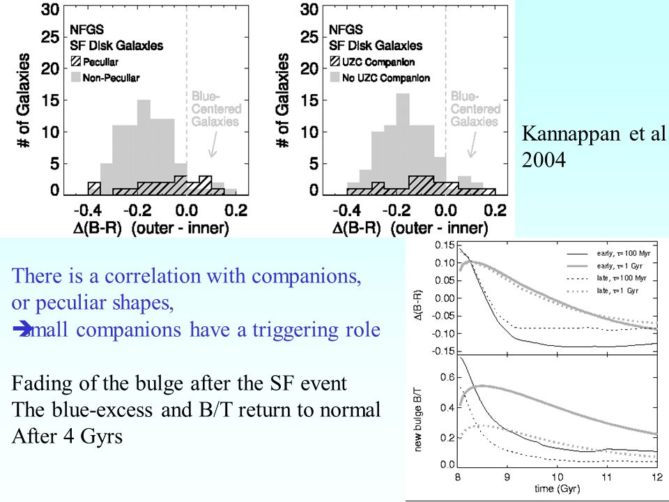 15 Bar gravity torques concentrate mass towards the center Rate quantified by observations Computations of the torque from the red image, on the gas distribution (H  ) Action on the gas: sign of the torques, depending on the phase shift between gas and stellar potential Exemple NGC 7479 NGC 7479