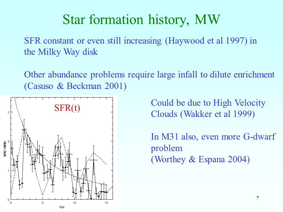 38 Correlation with the tidal index The parameter A1 (density) does not correlate with the tidal index T p ~ M/m r 3 /D 3 Most galaxies are isolated (Wilcots & Prescott 04) Bournaud, Combes, Jog, Puerari, 2005