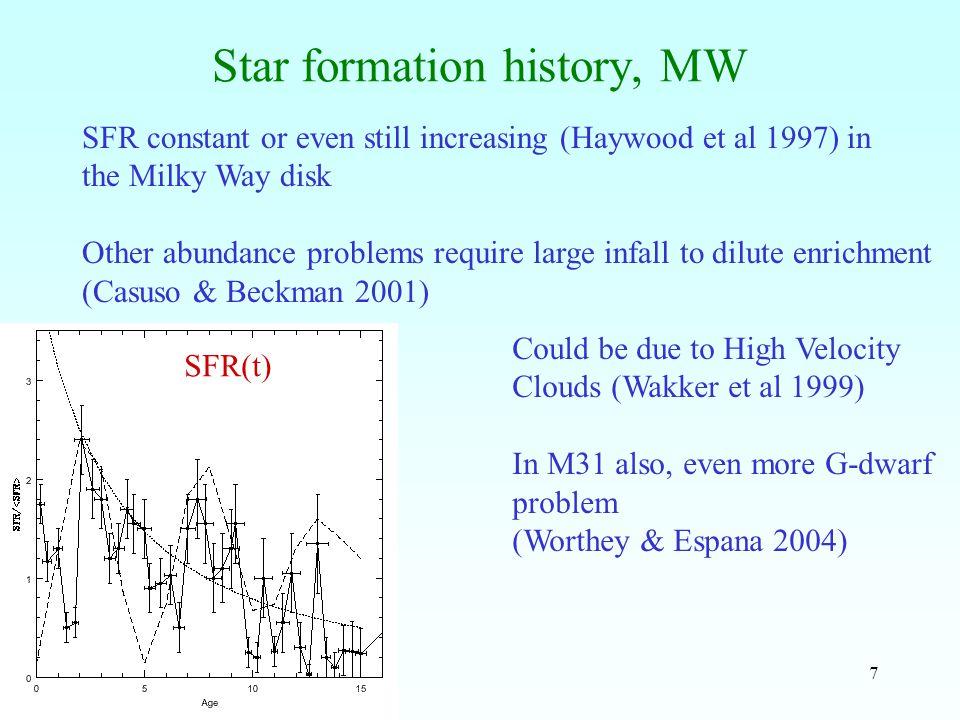 18 Bar strength vs CMC growth Shen & Sellwood 2004, Bar rotation period =50