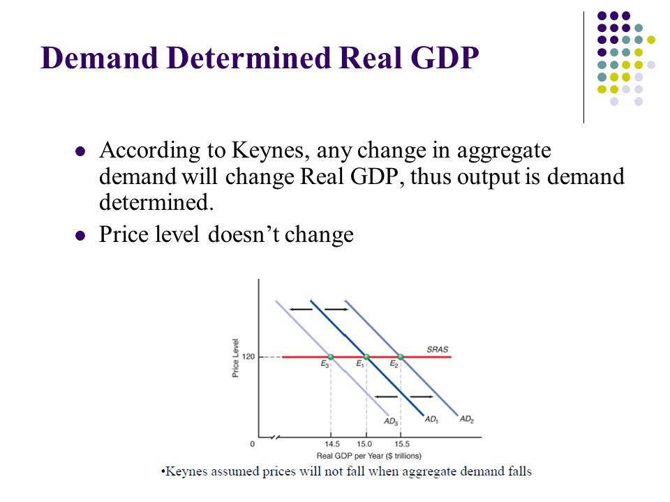 Demand Determined Real GDP According to Keynes, any change in aggregate demand will change Real GDP, thus output is demand determined. Price level doe