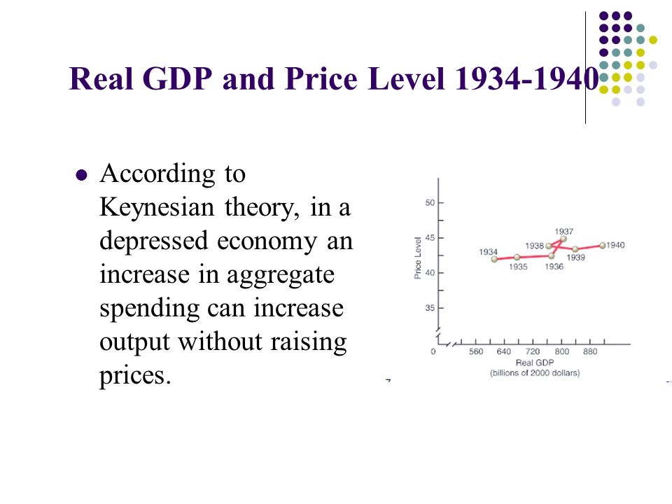 Real GDP and Price Level 1934-1940 According to Keynesian theory, in a depressed economy an increase in aggregate spending can increase output without