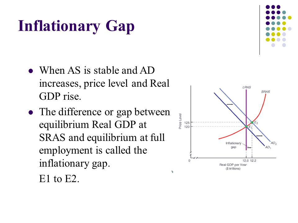 Inflationary Gap When AS is stable and AD increases, price level and Real GDP rise. The difference or gap between equilibrium Real GDP at SRAS and equ