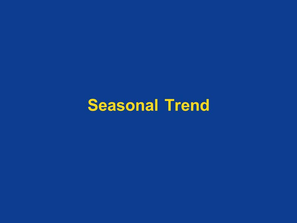 Seasonal Trend