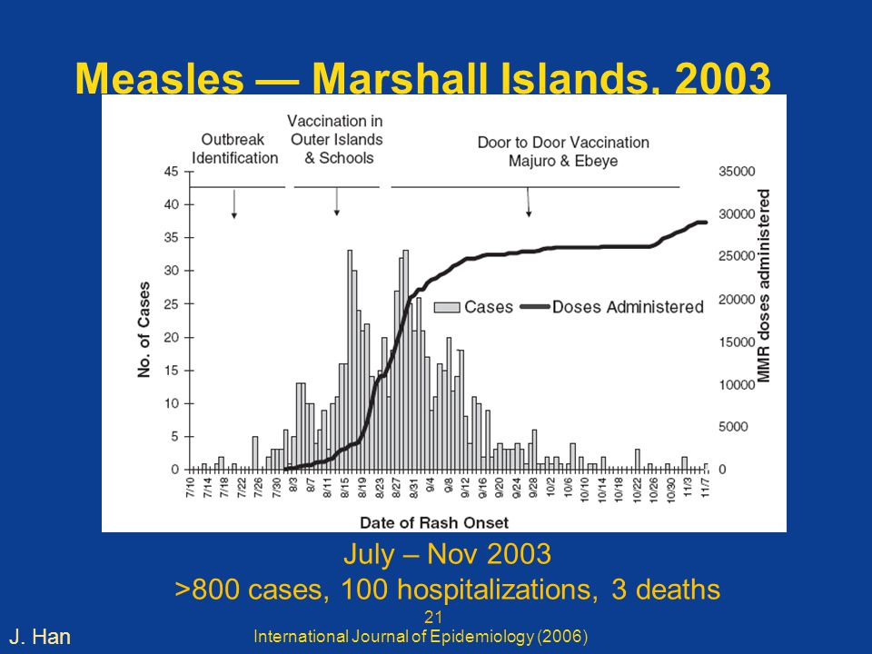 Measles — Marshall Islands, 2003 International Journal of Epidemiology (2006) J.