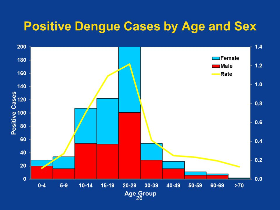 Positive Dengue Cases by Age and Sex 26