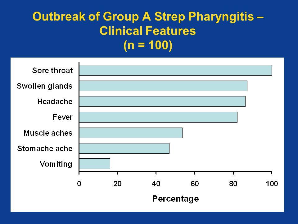 Outbreak of Group A Strep Pharyngitis – Clinical Features (n = 100)