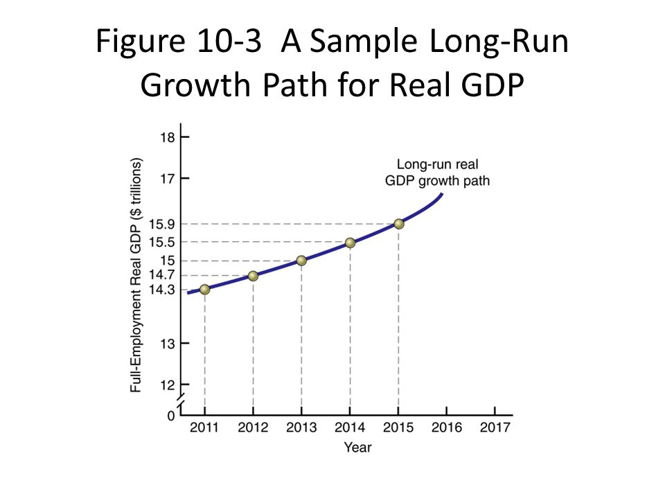 Figure 10-3 A Sample Long-Run Growth Path for Real GDP