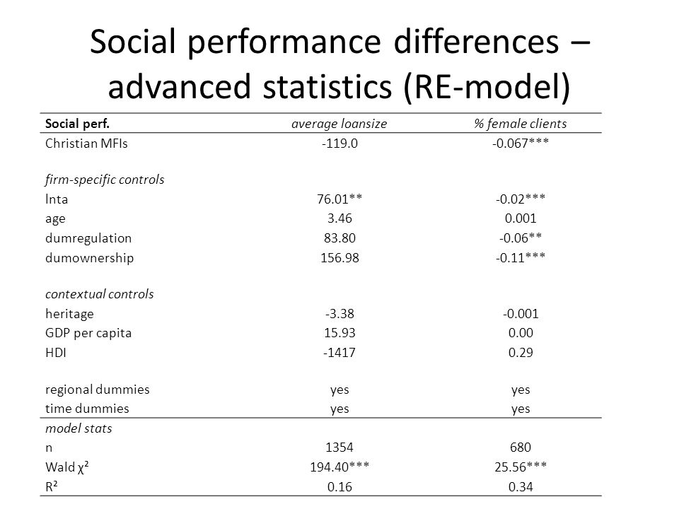 Social performance differences – advanced statistics (RE-model) Social perf.average loansize% female clients Christian MFIs-119.0-0.067*** firm-specific controls lnta76.01**-0.02*** age3.460.001 dumregulation83.80-0.06** dumownership156.98-0.11*** contextual controls heritage-3.38-0.001 GDP per capita15.930.00 HDI-14170.29 regional dummiesyes time dummiesyes model stats n1354680 Wald χ²194.40***25.56*** R²0.160.34