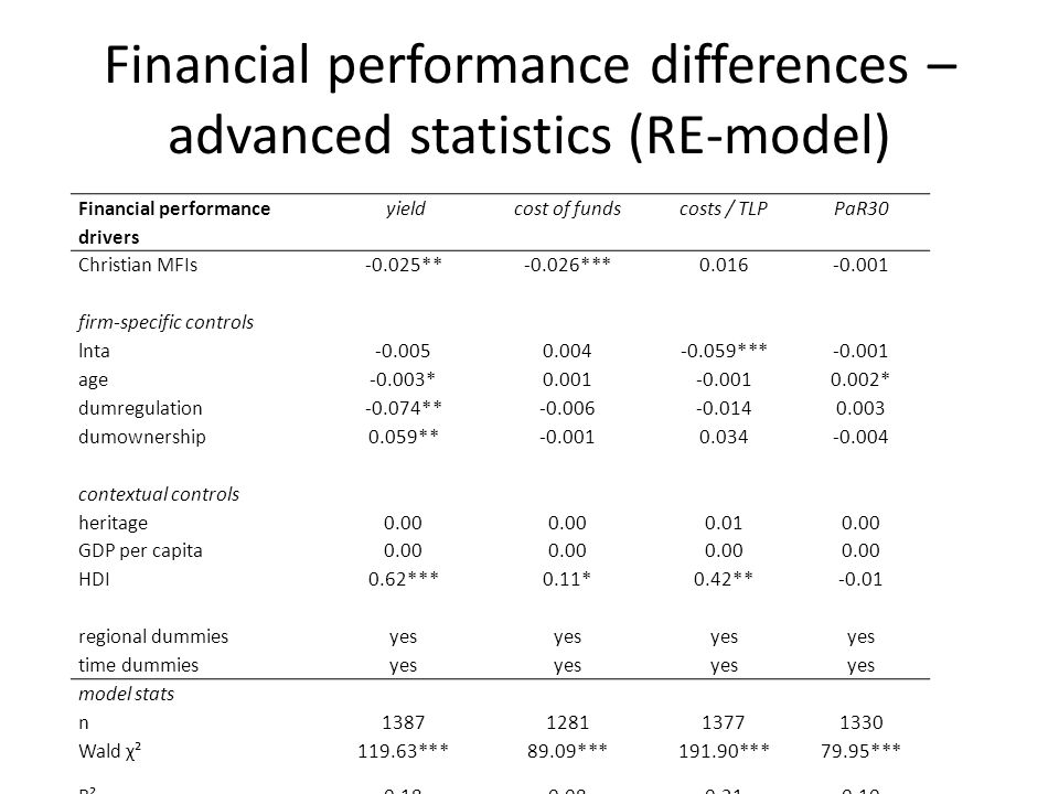 Financial performance differences – advanced statistics (RE-model) Financial performance drivers yieldcost of fundscosts / TLPPaR30 Christian MFIs-0.025**-0.026***0.016-0.001 firm-specific controls lnta-0.0050.004-0.059***-0.001 age-0.003*0.001-0.0010.002* dumregulation-0.074**-0.006-0.0140.003 dumownership0.059**-0.0010.034-0.004 contextual controls heritage0.00 0.010.00 GDP per capita0.00 HDI0.62***0.11*0.42**-0.01 regional dummiesyes time dummiesyes model stats n1387128113771330 Wald χ²119.63***89.09***191.90***79.95*** R²0.180.080.210.10