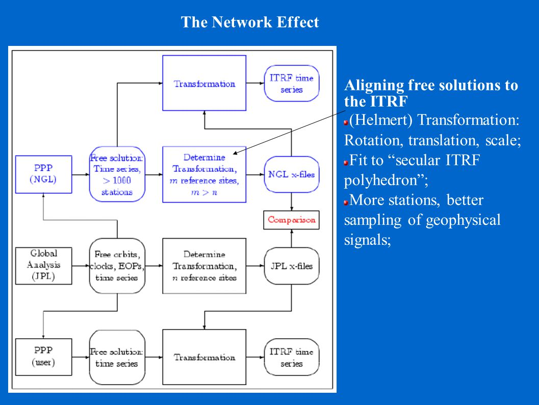 "The Network Effect Aligning free solutions to the ITRF (Helmert) Transformation: Rotation, translation, scale; Fit to ""secular ITRF polyhedron""; More"