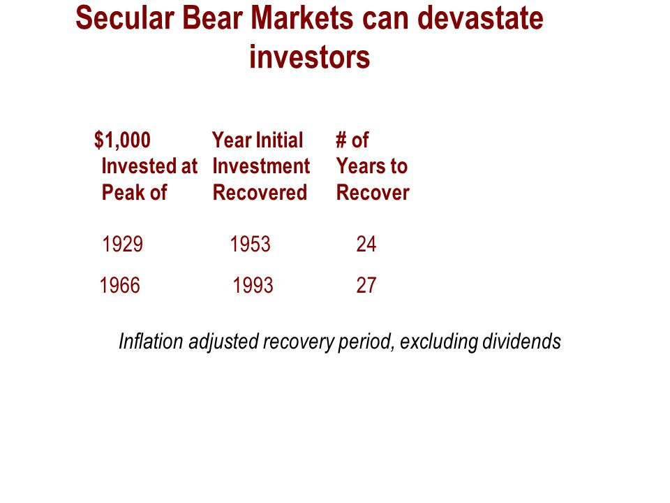 Secular Bear Markets can devastate investors $1,000 Year Initial# of Invested at InvestmentYears to Peak of RecoveredRecover 1929 1953 24 1966 1993 27 Inflation adjusted recovery period, excluding dividends