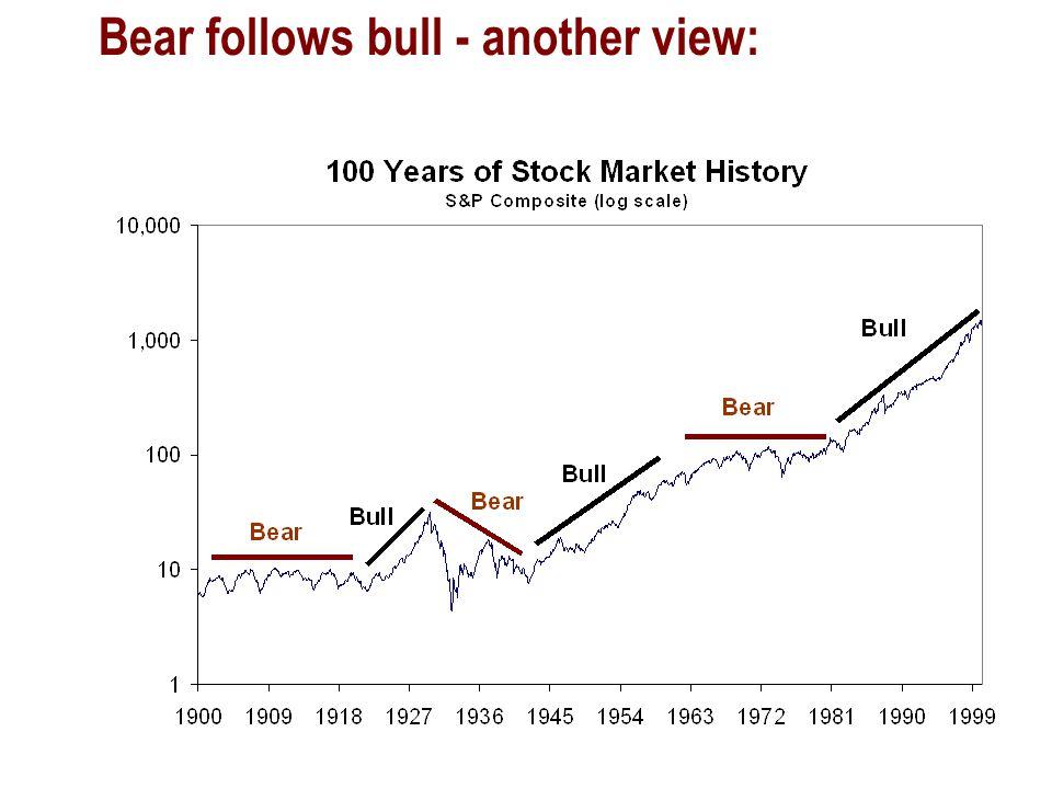 Bear follows bull - another view: