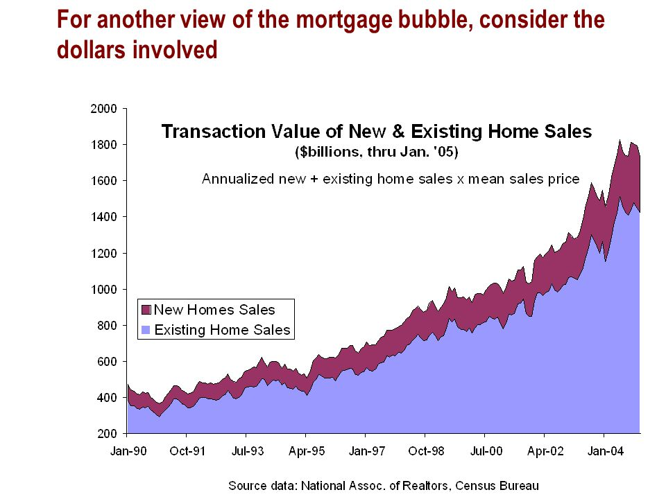 For another view of the mortgage bubble, consider the dollars involved