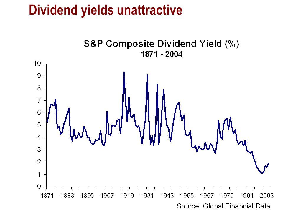 Dividend yields unattractive