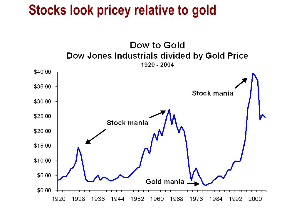 Stocks look pricey relative to gold