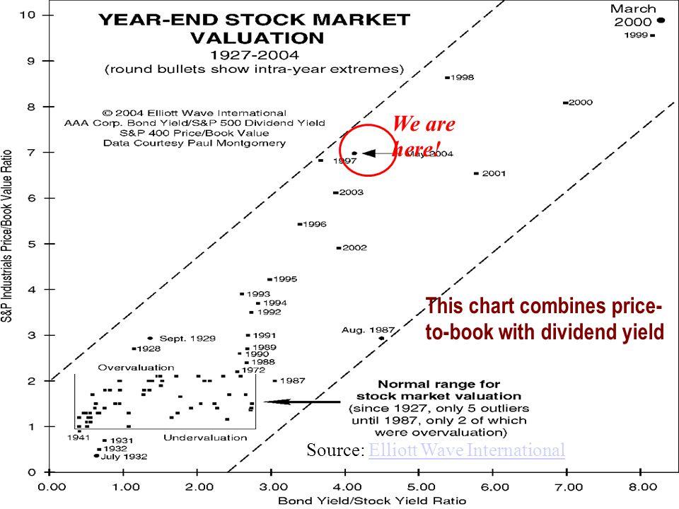 S&P Industrials price to book value Bond yield/stock yield Source: Elliott Wave InternationalElliott Wave International We are here.