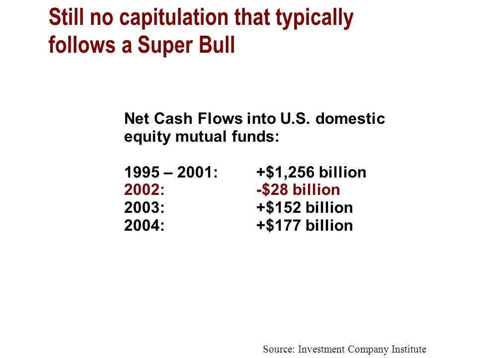 Net Cash Flows into U.S.