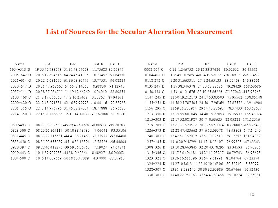 10 List of Sources for the Secular Aberration Measurement Name R.A.