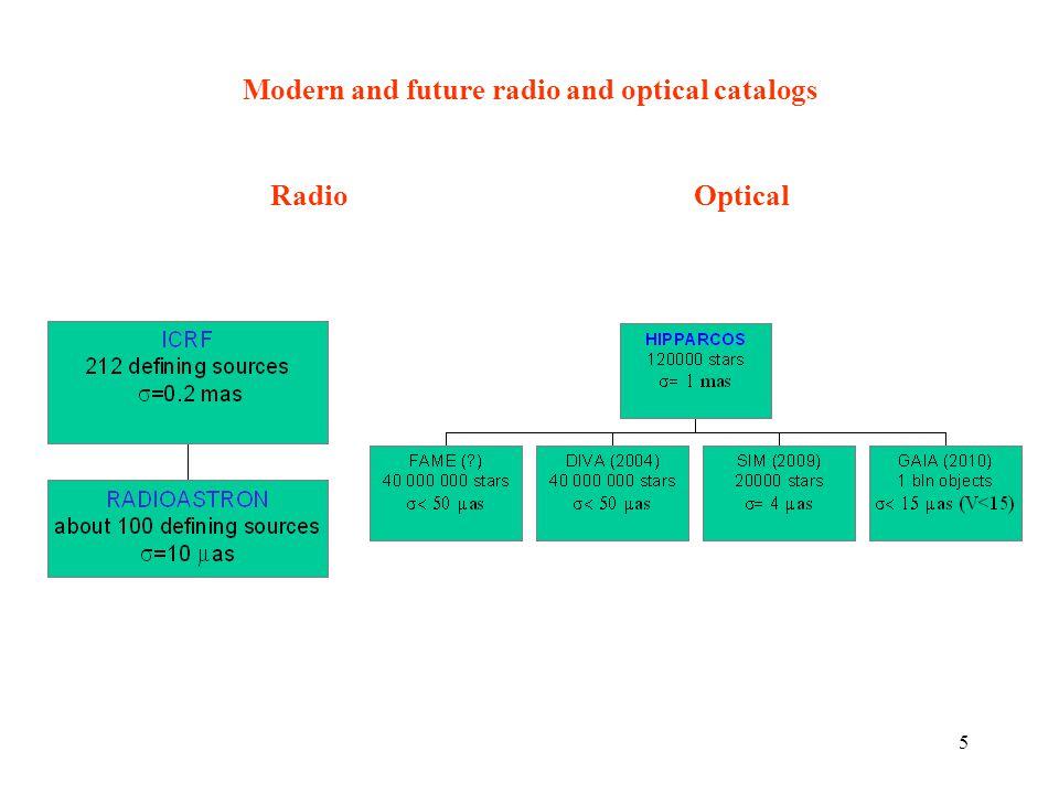 5 Modern and future radio and optical catalogs Radio Optical