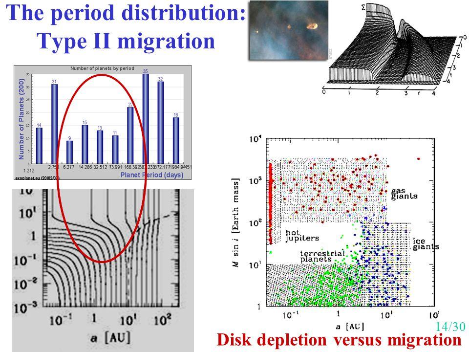 The period distribution: Type II migration Disk depletion versus migration 14/30