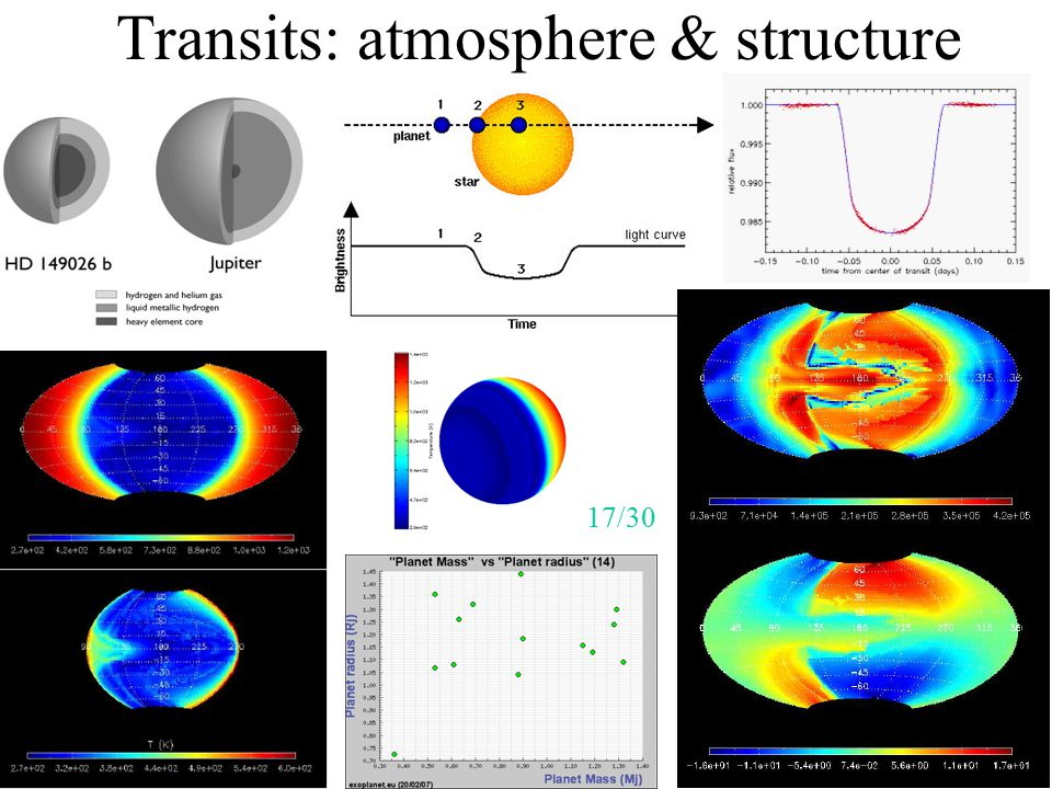 Transits: atmosphere & structure 29/48 17/30