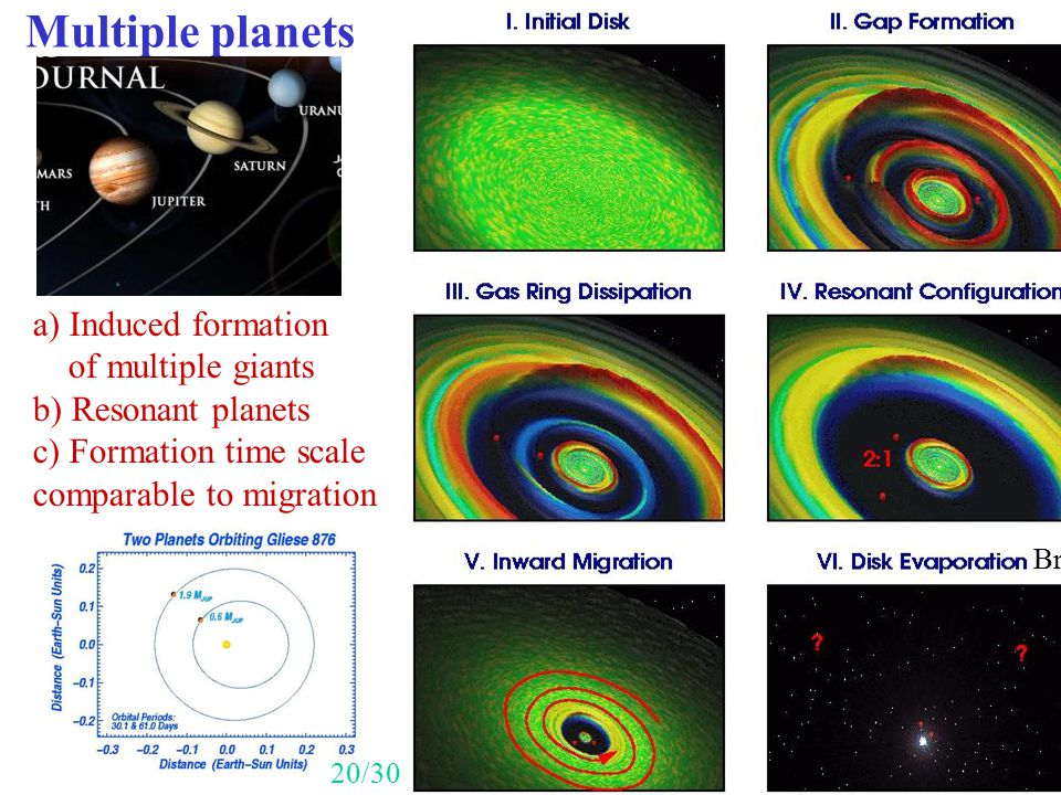 Multiple planets a) Induced formation of multiple giants b) Resonant planets c) Formation time scale comparable to migration Bryden 20/30