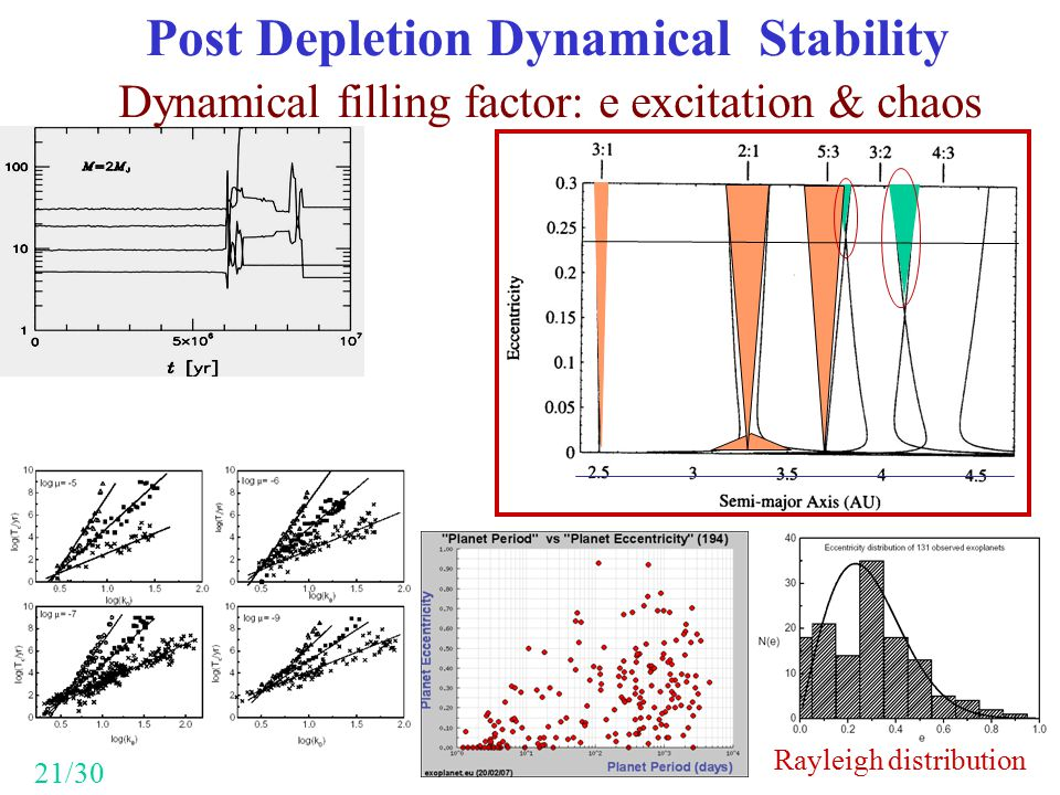 Post Depletion Dynamical Stability Dynamical filling factor: e excitation & chaos 21/30 Rayleigh distribution