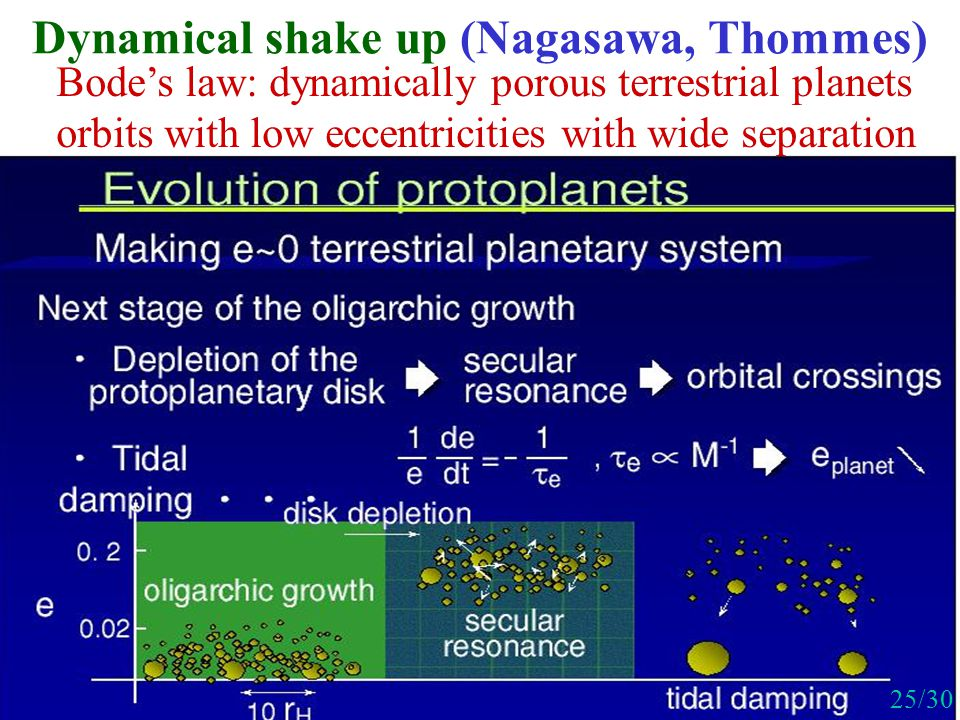 Dynamical shake up (Nagasawa, Thommes) Bode's law: dynamically porous terrestrial planets orbits with low eccentricities with wide separation 25/30