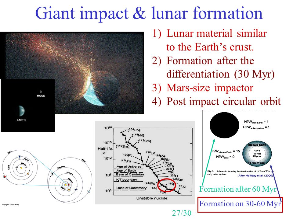 Giant impact & lunar formation 1)Lunar material similar to the Earth's crust. 2)Formation after the differentiation (30 Myr) 3)Mars-size impactor 4)Po