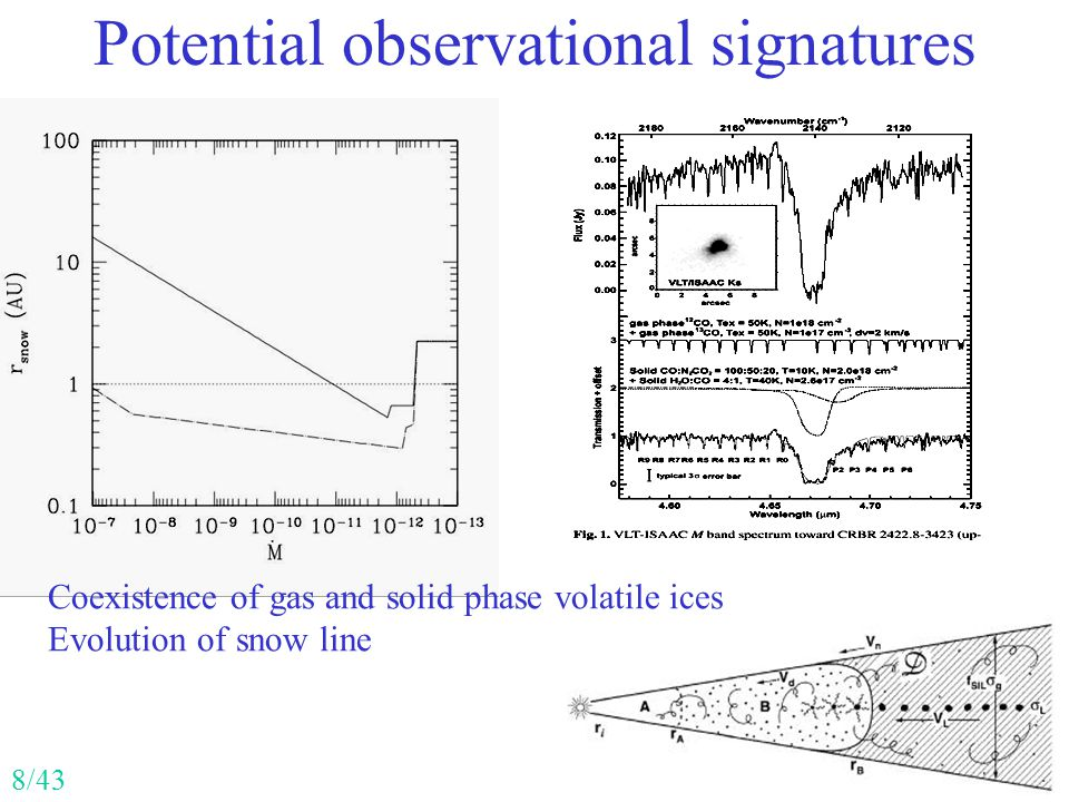 Potential observational signatures Coexistence of gas and solid phase volatile ices Evolution of snow line 8/43