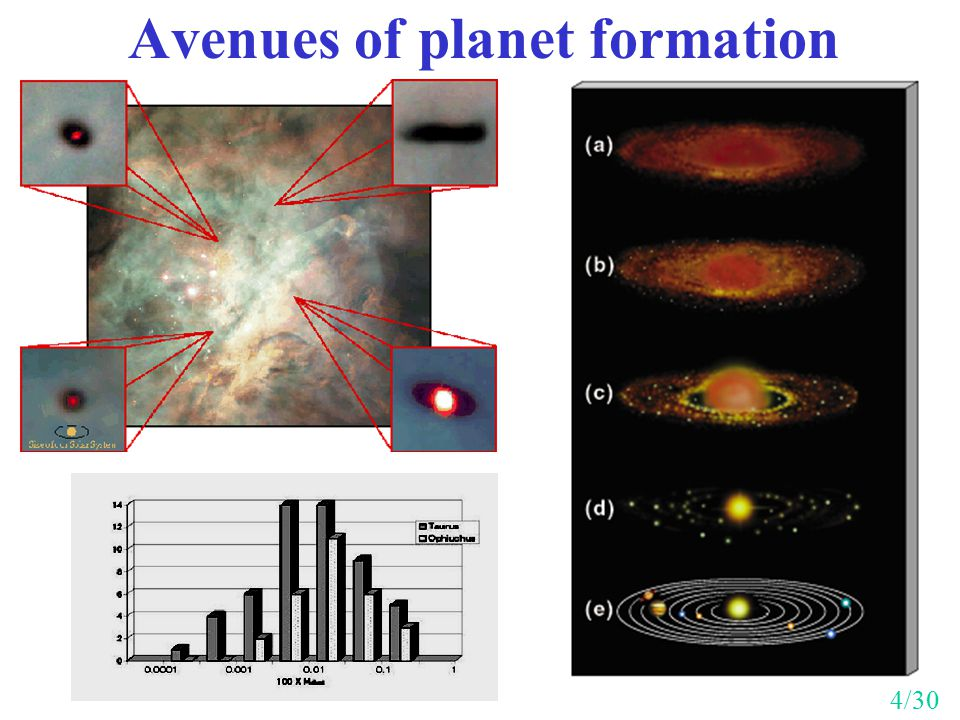 Avenues of planet formation 4/30