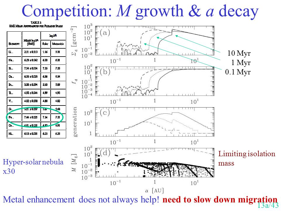 Competition: M growth & a decay Hyper-solar nebula x30 Metal enhancement does not always help! need to slow down migration 10 Myr 1 Myr 0.1 Myr Limiti