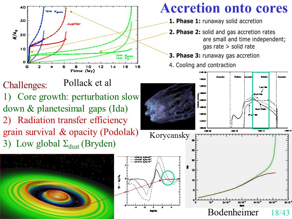 Accretion onto cores Challenges: 1)Core growth: perturbation slow down & planetesimal gaps (Ida) 2)Radiation transfer efficiency grain survival & opac