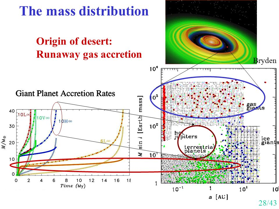 The mass distribution Origin of desert: Runaway gas accretion Bryden 28/43